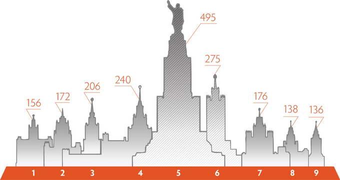 Высота сталинских высоток